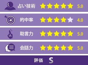 月詠恋先生の評価