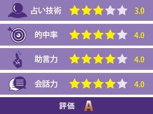誉清先生の評価