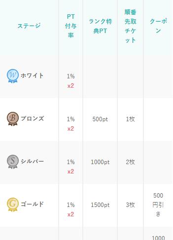 みん電占い スペシャルメンバーズサービス