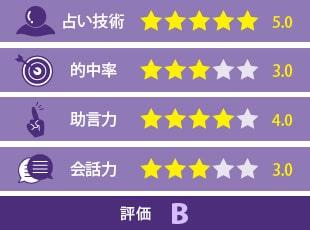 紫姫先生の評価