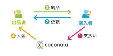 ココナラの安心システム