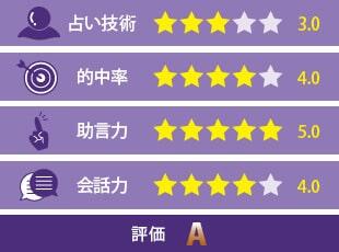 昇龍先生の評価