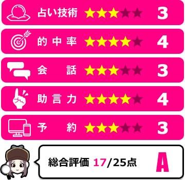 千花先生の評価
