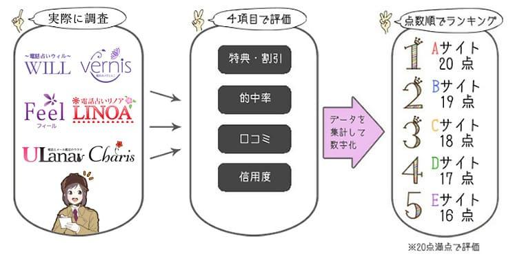 ランキングの仕組みの図