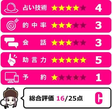 葵拡夢先生の評価