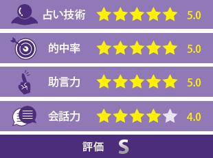 桔坂理聖先生の評価