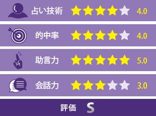 櫻井撫子先生の評価