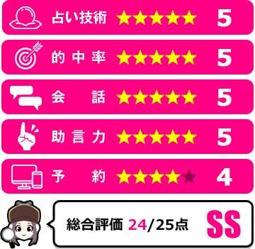 彗蓮先生の評価