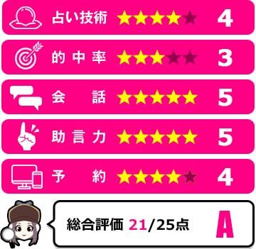光麗斉先生の評価