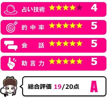 兎咲理紗先生の評価