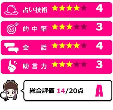 姫川莉子先生の評価
